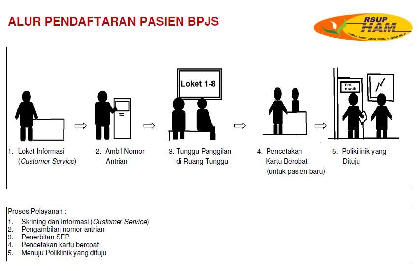 Alur Pendaftaran Pasien BPJS