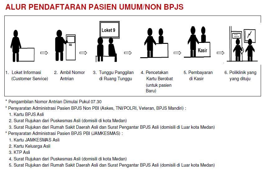 Alur Pendaftaran Pasien Umum Non BPJS